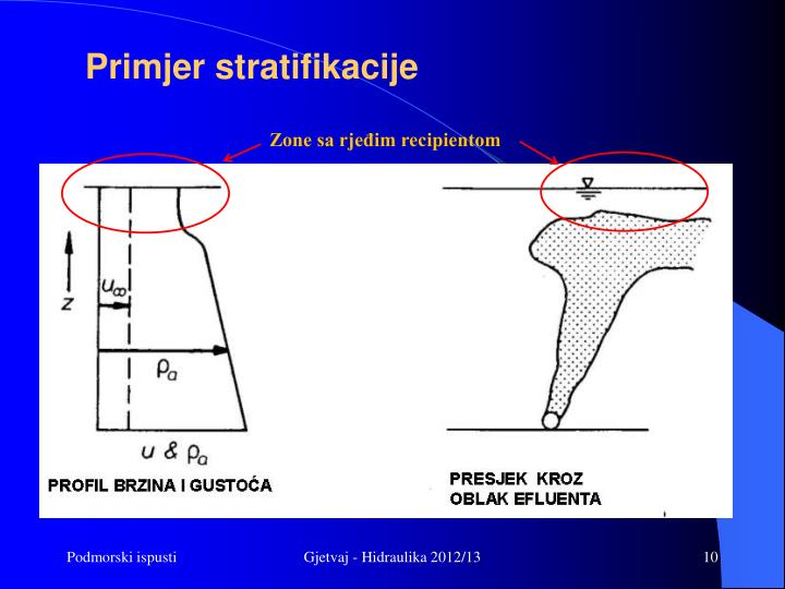 Primjer stratifikacije