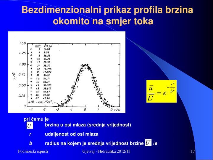 Bezdimenzionalni prikaz profila brzina