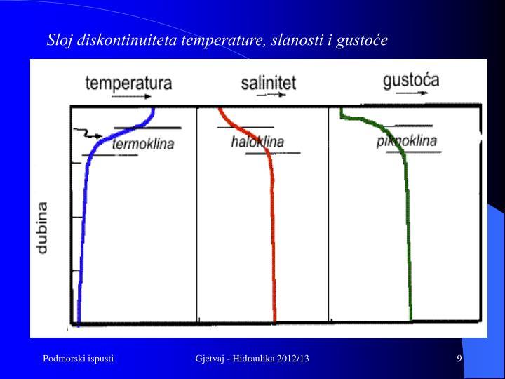 Sloj diskontinuiteta temperature, slanosti i gustoće