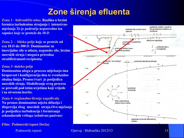 Zone širenja efluenta