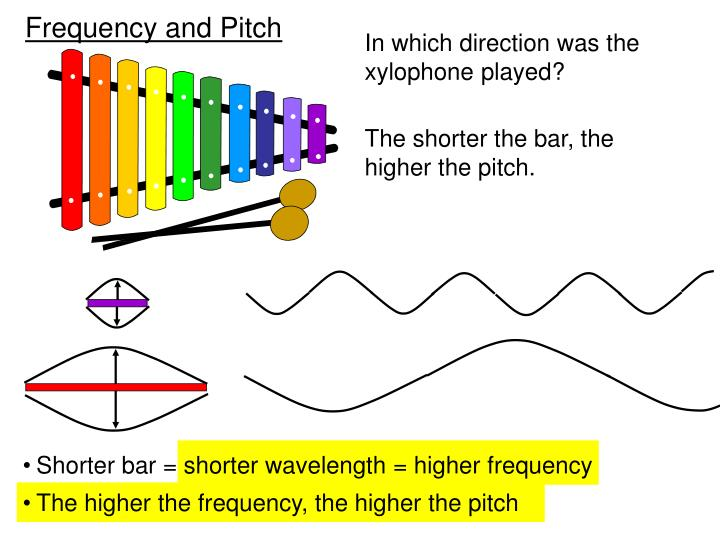 Shorter bar = shorter wavelength = higher frequency