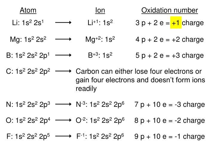 3 p + 2 e = +1 charge