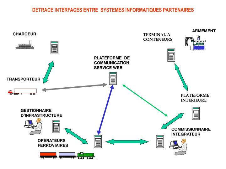 DETRACE INTERFACES ENTRE  SYSTEMES INFORMATIQUES PARTENAIRES
