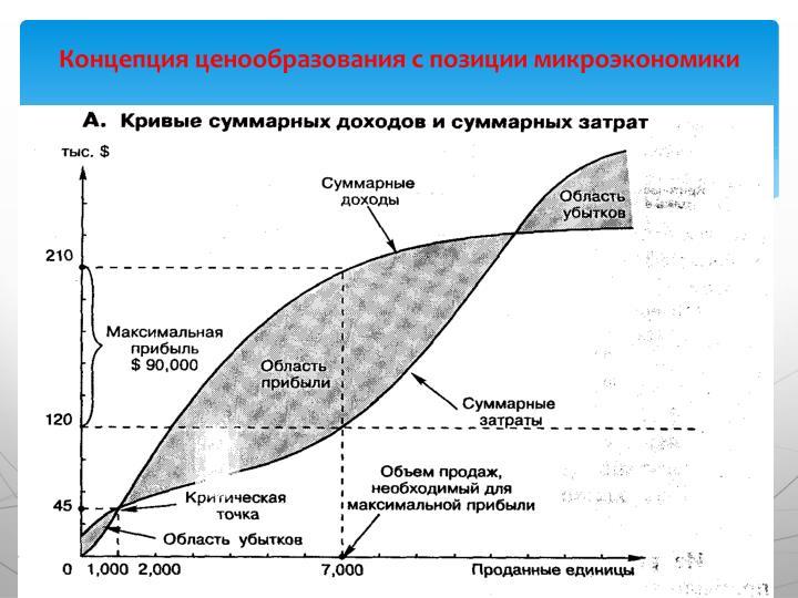 Концепция ценообразования с позиции микроэкономики