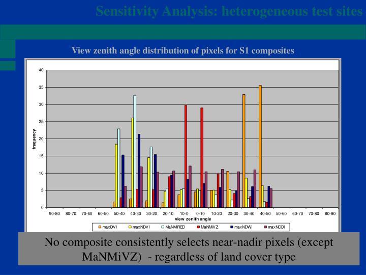 Sensitivity Analysis: heterogeneous test sites