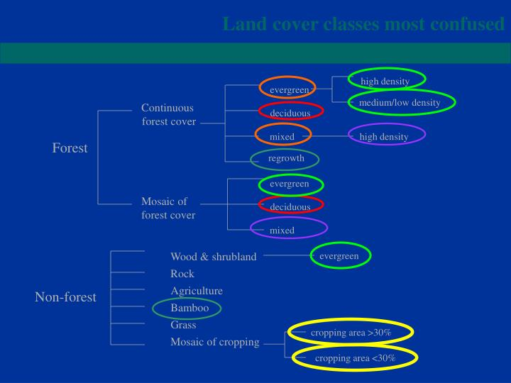 Land cover classes most confused