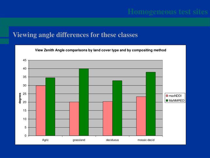 Homogeneous test sites