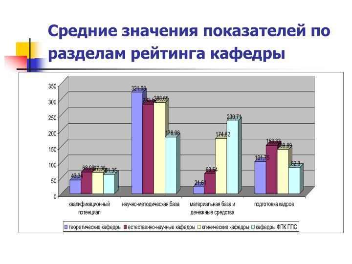 Средние значения показателей по разделам рейтинга кафедры