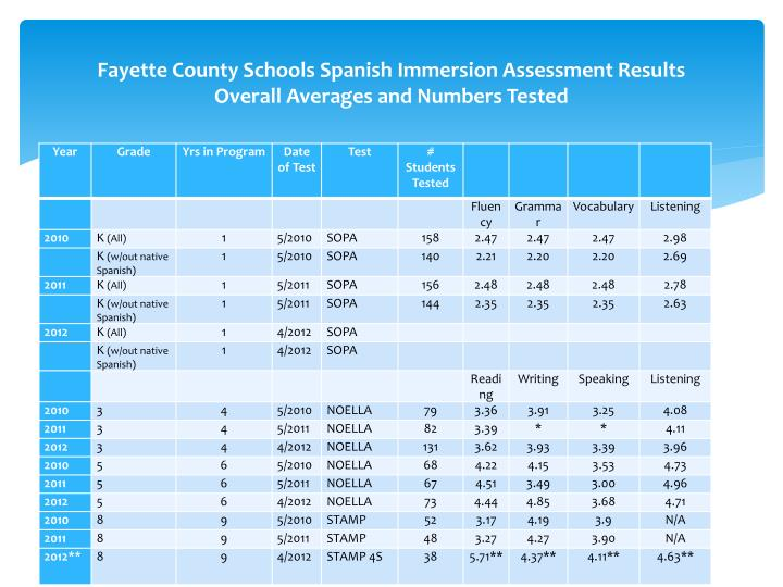 Fayette County Schools Spanish Immersion Assessment Results