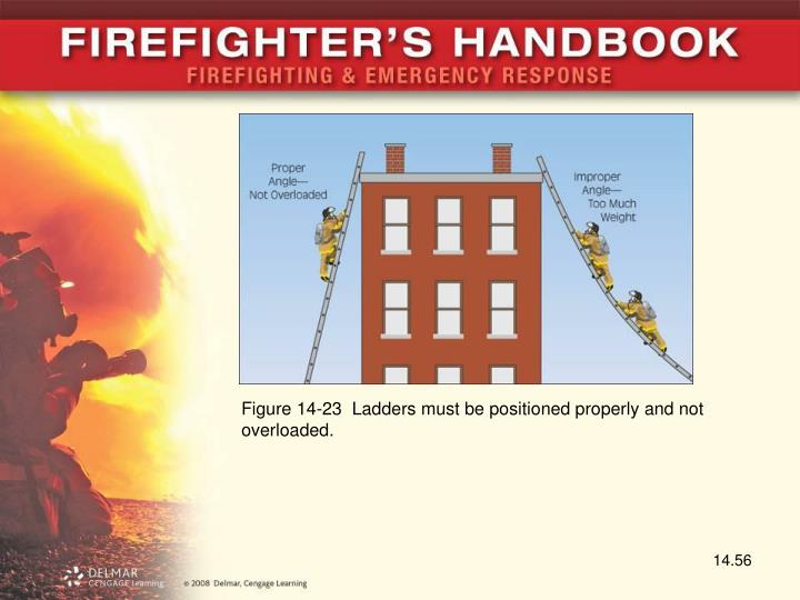 Figure 14-23  Ladders must be positioned properly and not overloaded.