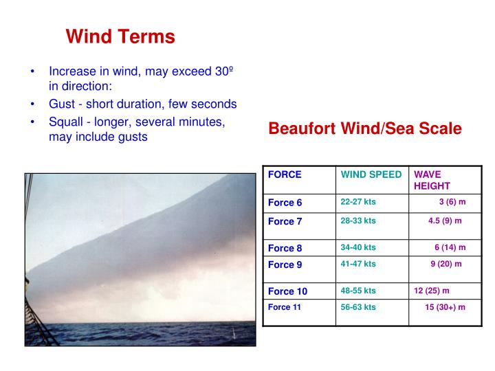 Wind Terms