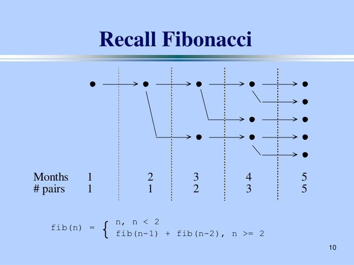 Recall Fibonacci