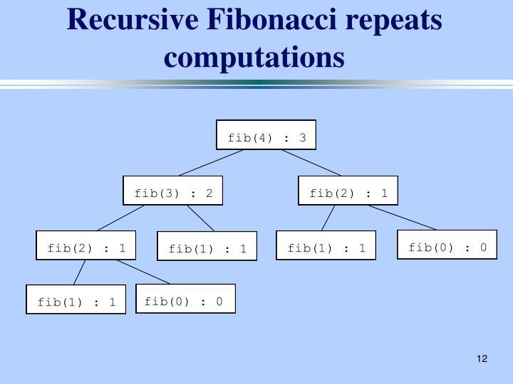 Recursive Fibonacci repeats computations