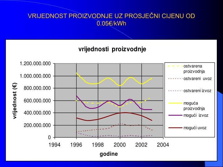 VRIJEDNOST PROIZVODNJE UZ PROSJEČNI CIJENU OD 0.05€/kWh
