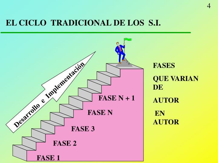 EL CICLO  TRADICIONAL DE LOS  S.I