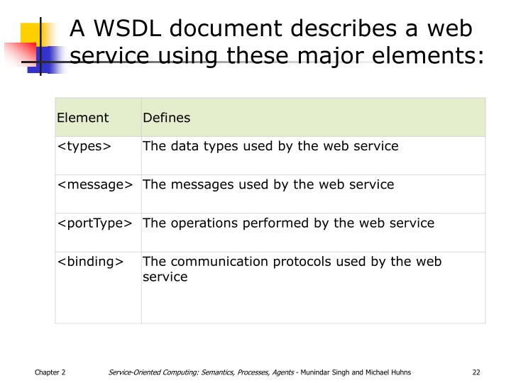 A WSDL document describes a web service using these major elements: