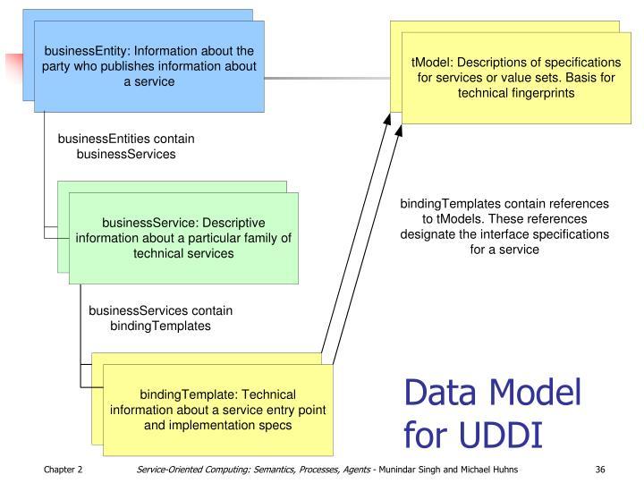 Data Model for UDDI