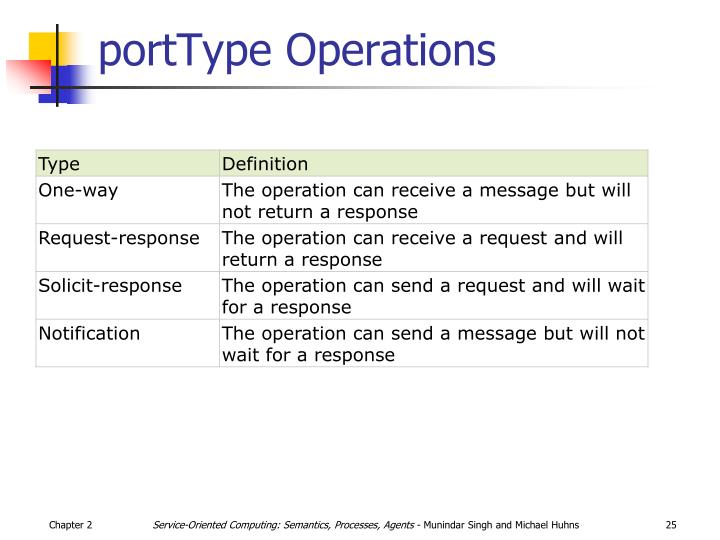 portType Operations