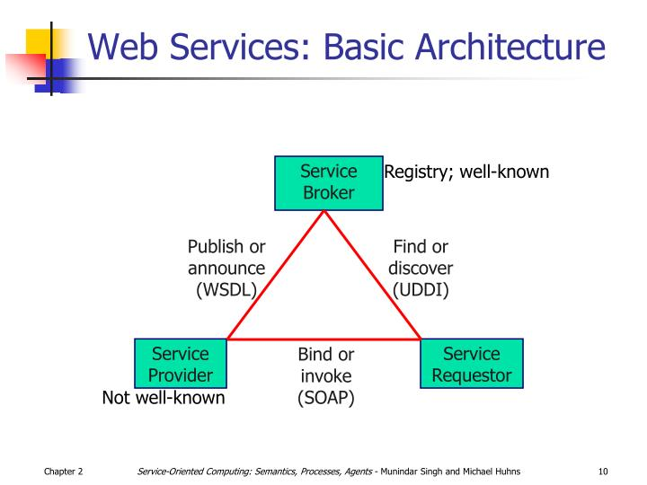Web Services: Basic Architecture