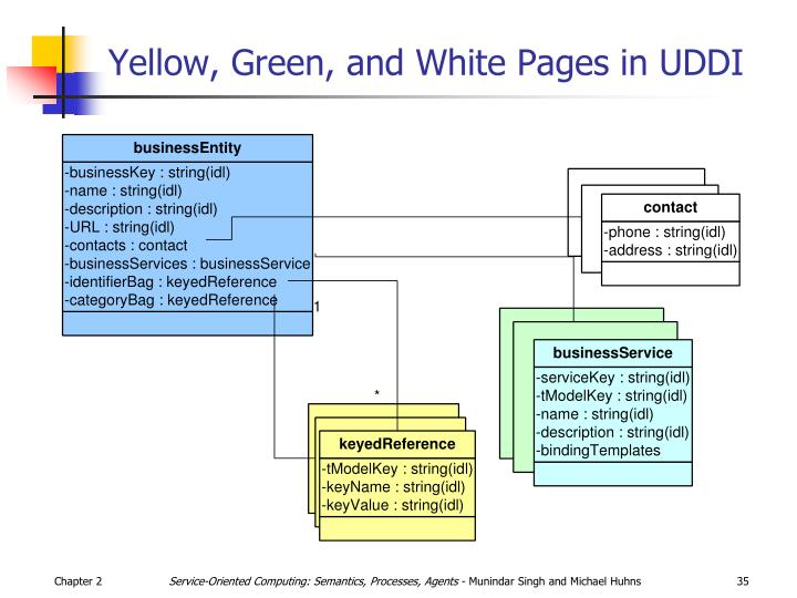 Yellow, Green, and White Pages in UDDI