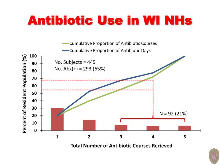 Antibiotic Use in WI