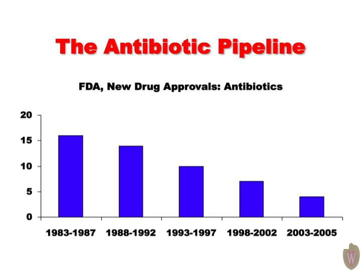 The Antibiotic Pipeline