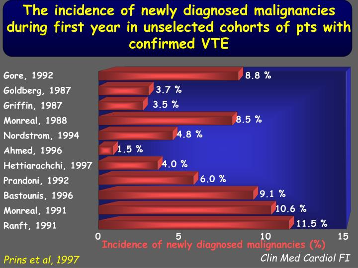 The incidence of newly diagnosed malignancies during first year in unselected cohorts of pts with confirmed VTE