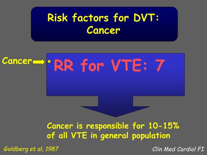 Risk factors for DVT:
