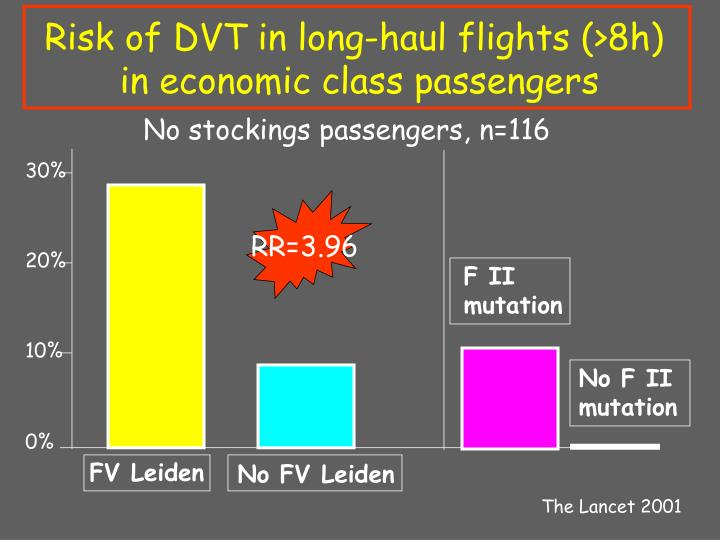 Risk of DVT in long-haul flights (>8h)