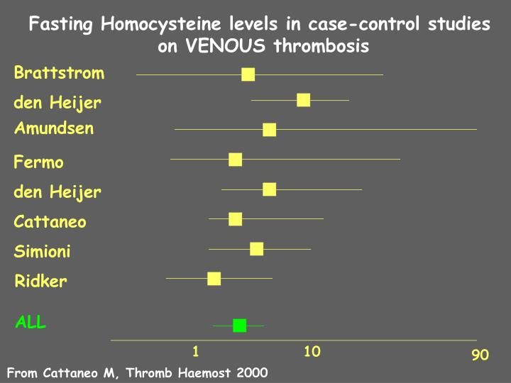 Fasting Homocysteine levels in case-control studies