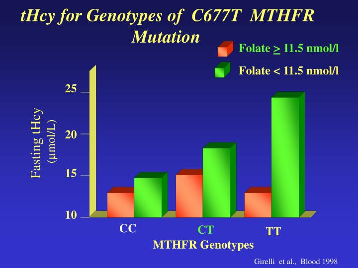 tHcy for Genotypes of  C677T  MTHFR Mutation