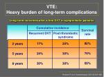 vte h eavy burden of long term complications
