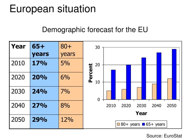 Demographic forecast for the EU