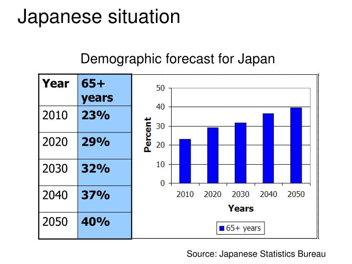 Demographic forecast for Japan