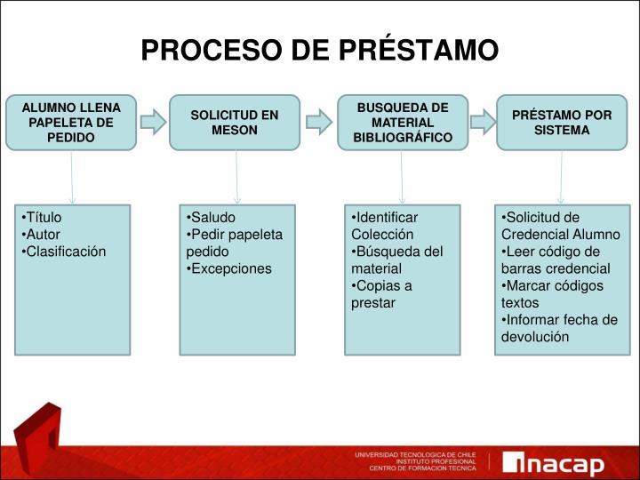 PROCESO DE PRÉSTAMO