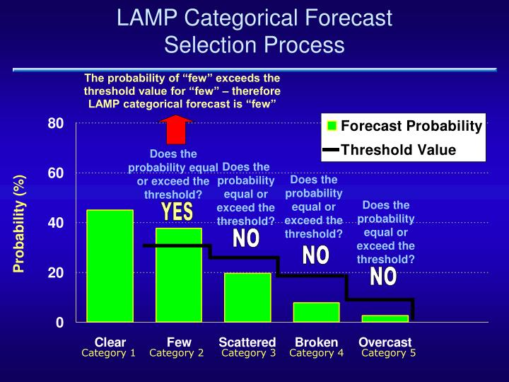 Lamp categorical forecast selection process
