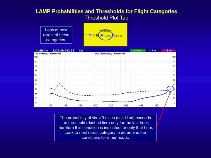 LAMP Probabilities and Thresholds for Flight Categories