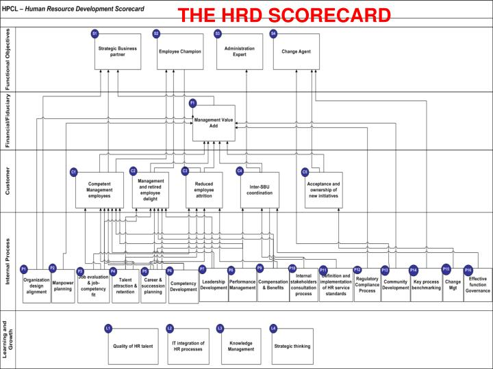 THE HRD SCORECARD