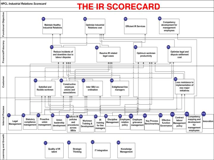 THE IR SCORECARD