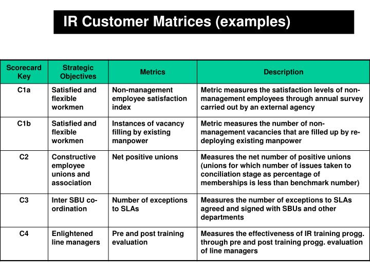 IR Customer Matrices (examples)
