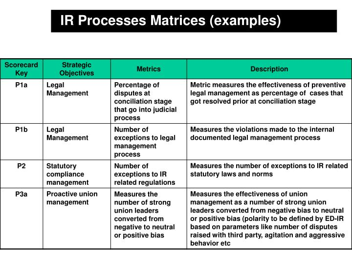 IR Processes Matrices (examples)