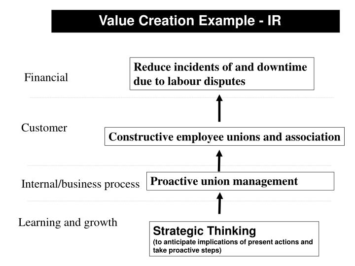 Value Creation Example - IR