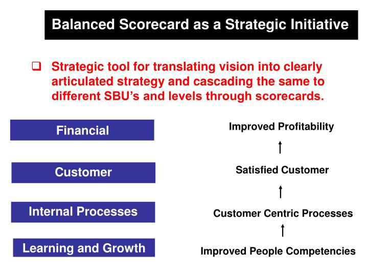 Balanced Scorecard as a Strategic Initiative