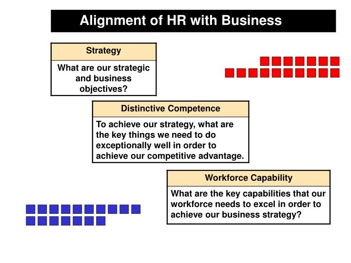 Alignment of HR with Business