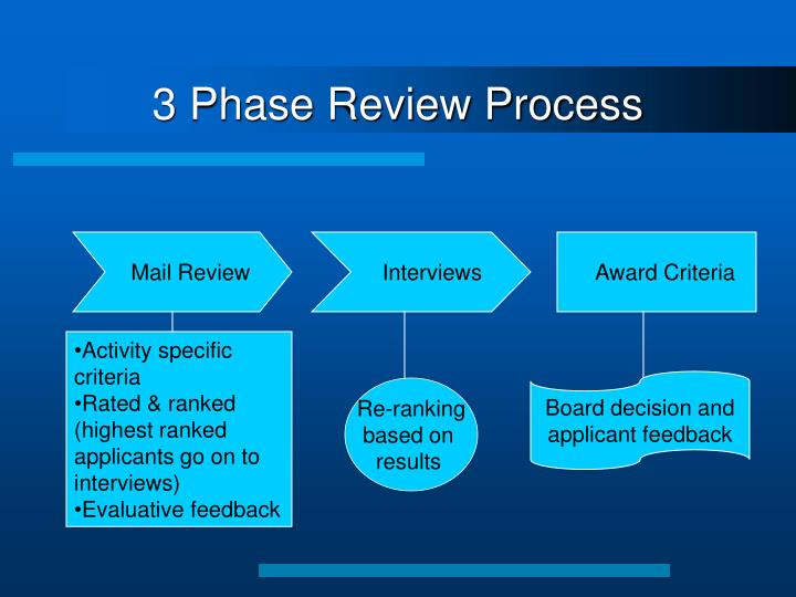 3 Phase Review Process