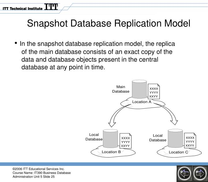 Snapshot Database Replication Model