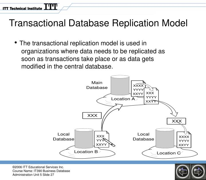 Transactional Database Replication Model