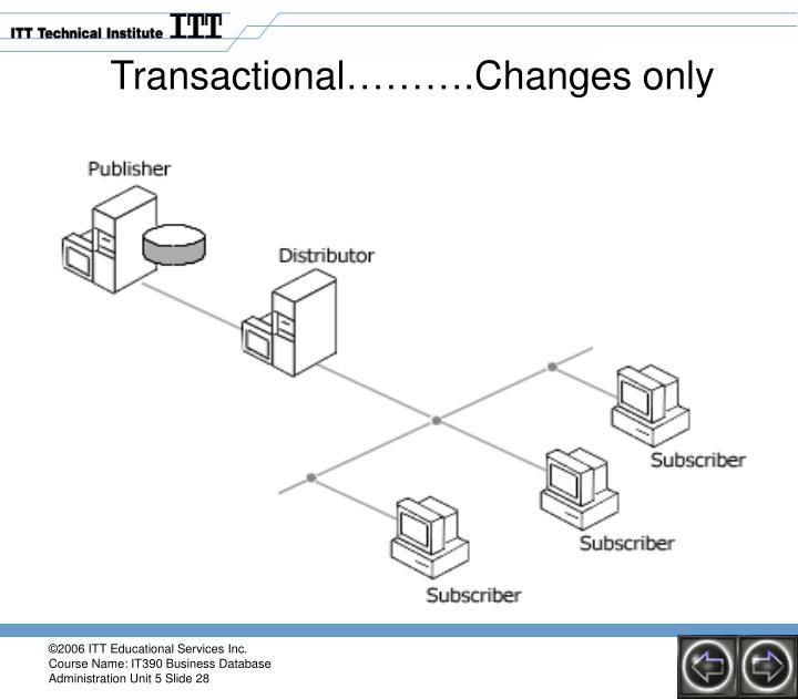 Transactional……….Changes only