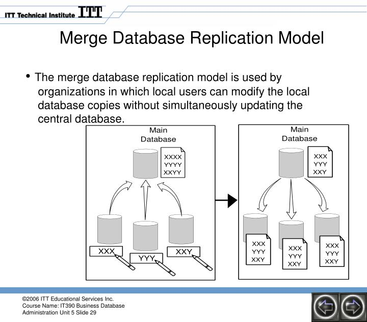 Merge Database Replication Model
