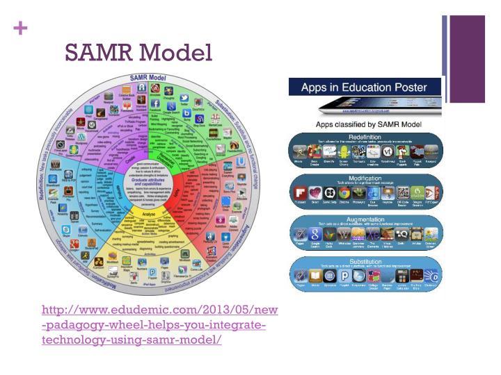 SAMR Model